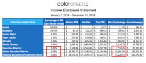 color street income disclosure