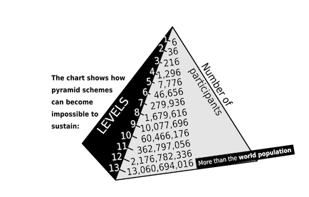 is-farmasi-a-pyramid-scheme