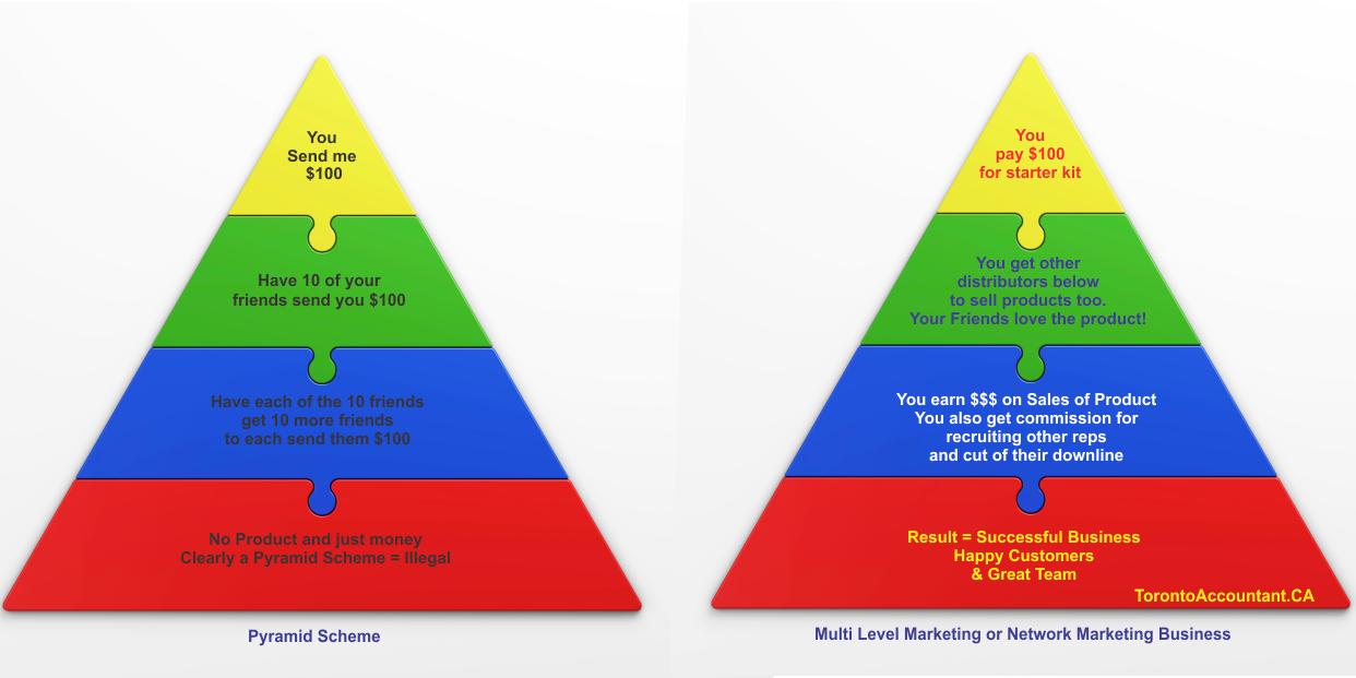 Pyramid scheme vs Multi-level marketing