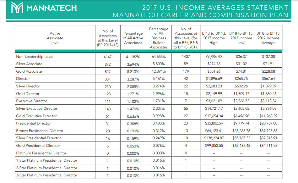 Mannatech MLM Review - Mannatech income disclosure
