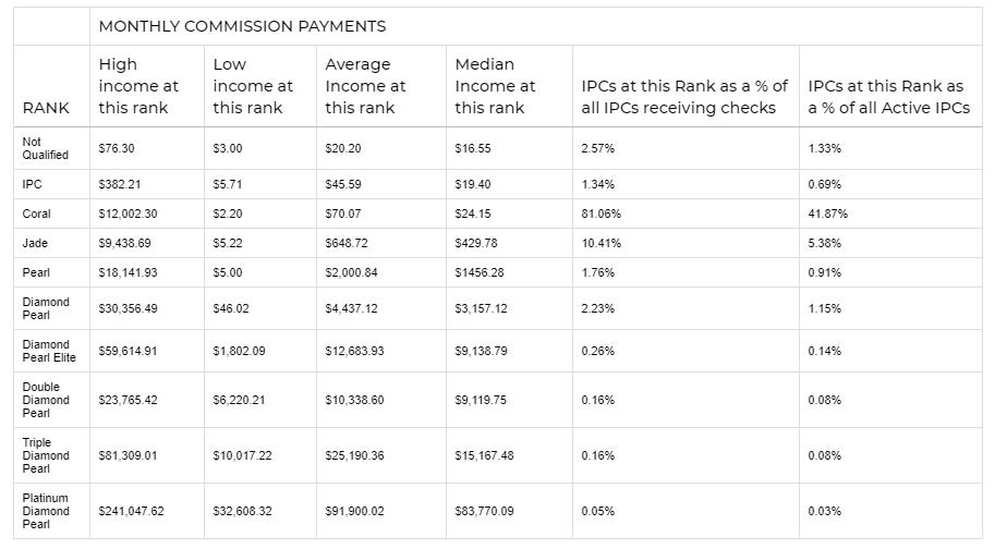 Noni by NewAge Review - Noni income disclosure