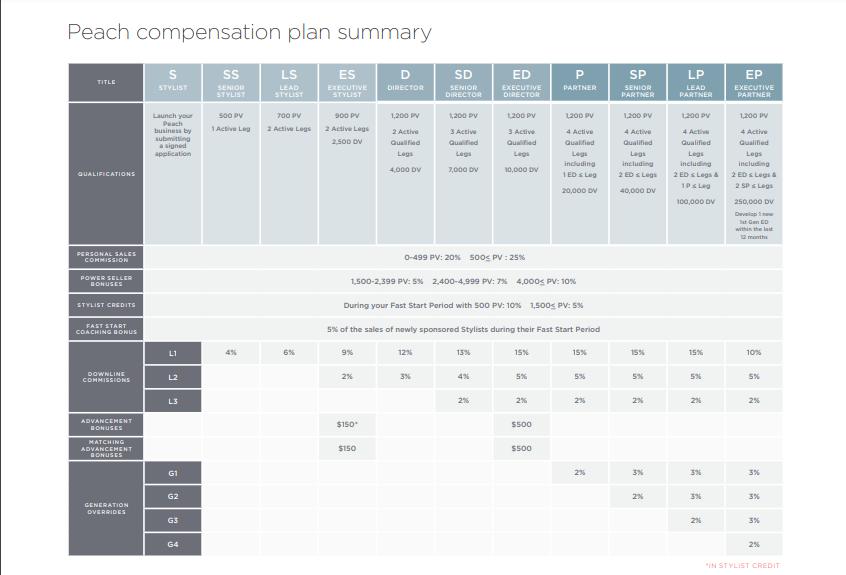 Peach compensation plan