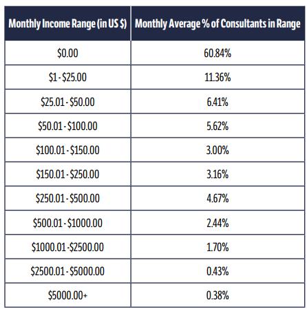 Immunotec Review - Immunotec income disclosure